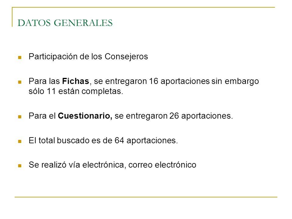 DATOS GENERALES Participación de los Consejeros Para las Fichas, se entregaron 16 aportaciones sin embargo sólo 11 están completas. Para el Cuestionar