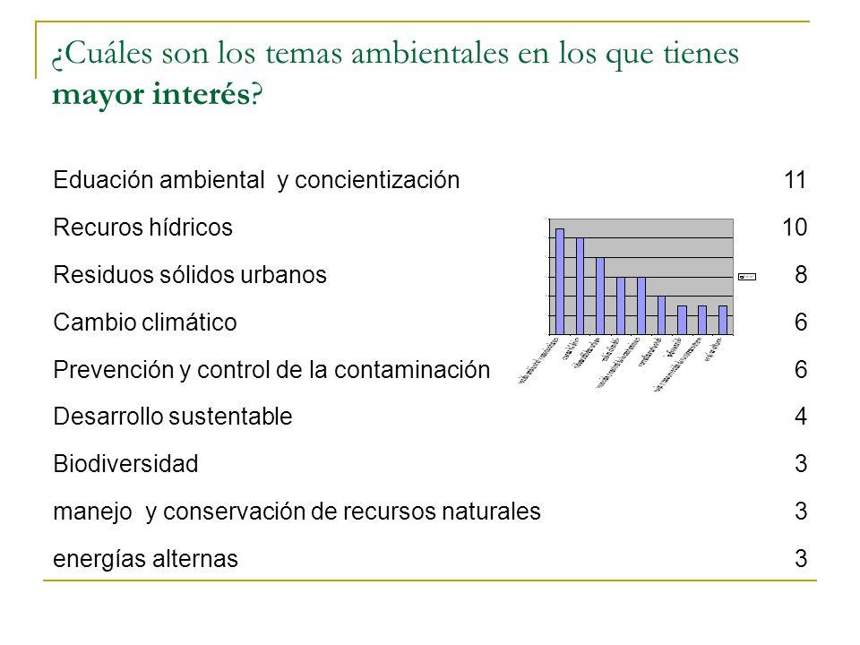 ¿Cuáles son los temas ambientales en los que tienes mayor interés? Eduación ambiental y concientización11 Recuros hídricos10 Residuos sólidos urbanos8