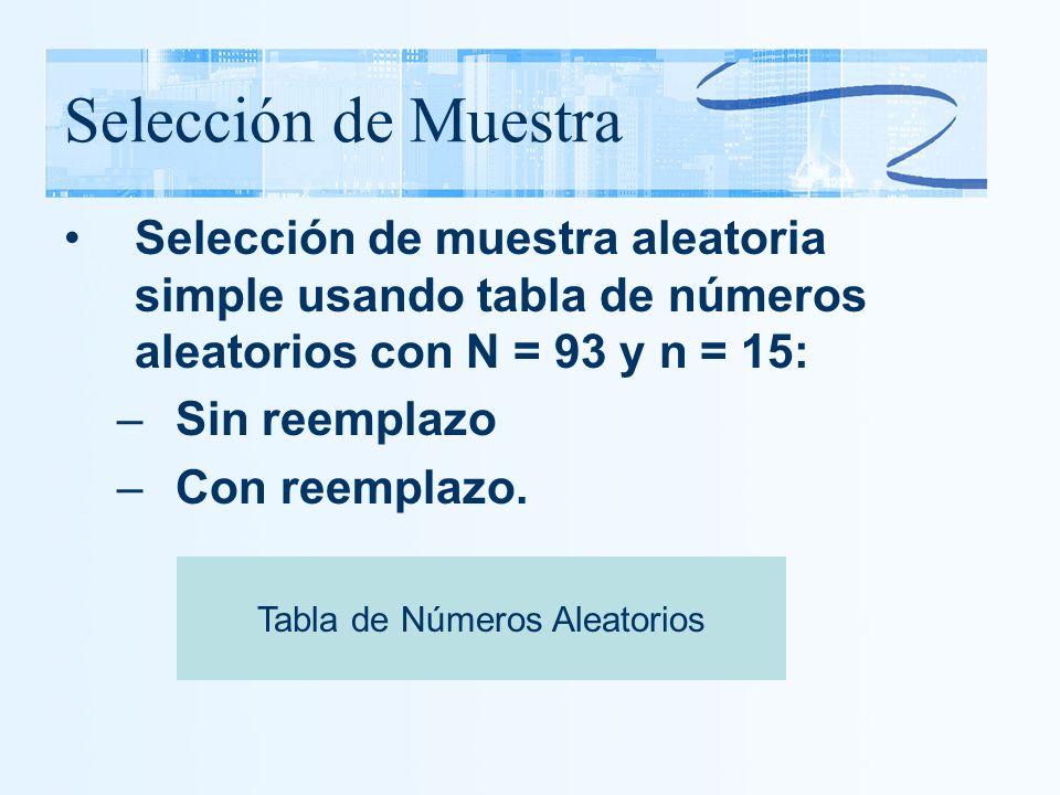 Selección de Muestra Selección de muestra aleatoria simple usando tabla de números aleatorios con N = 93 y n = 15: –Sin reemplazo –Con reemplazo. Tabl