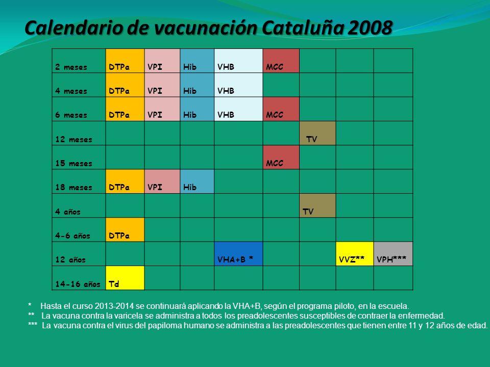 Calendario de vacunación Cataluña 2008 * Hasta el curso 2013-2014 se continuará aplicando la VHA+B, según el programa piloto, en la escuela. ** La vac