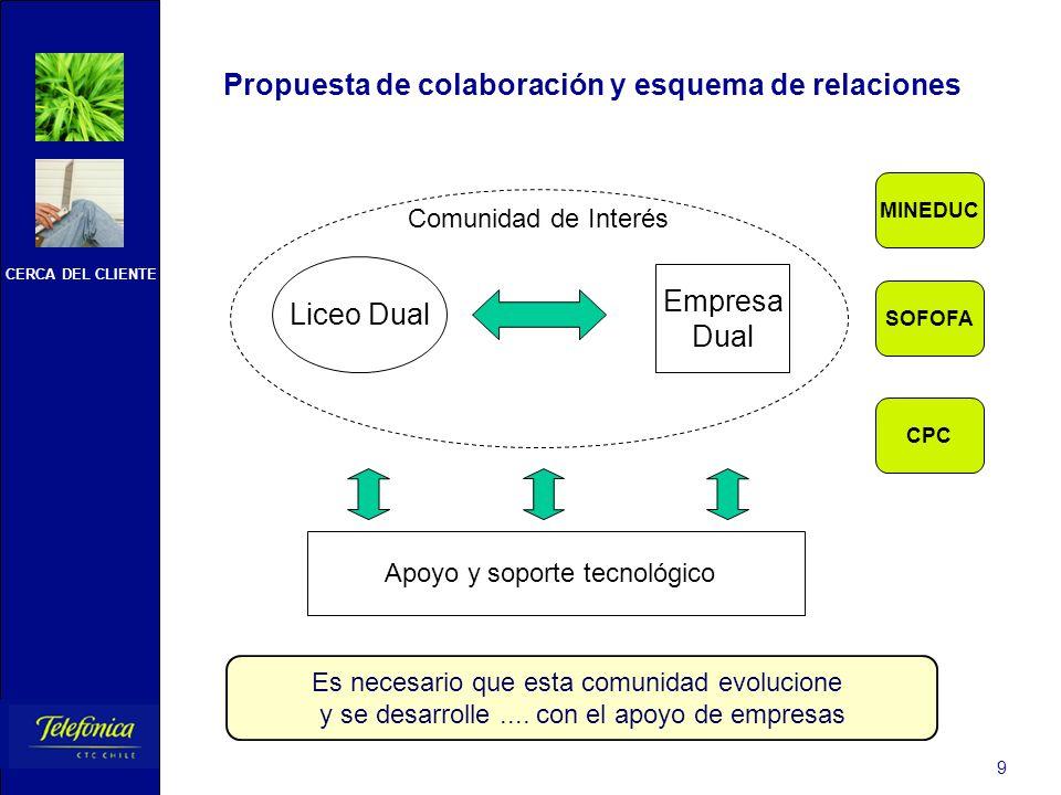 CERCA DEL CLIENTE 9 Propuesta de colaboración y esquema de relaciones Liceo Dual Empresa Dual Apoyo y soporte tecnológico SOFOFA MINEDUC CPC Comunidad