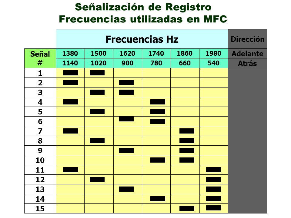 Señalización de Registro Frecuencias utilizadas en MFC