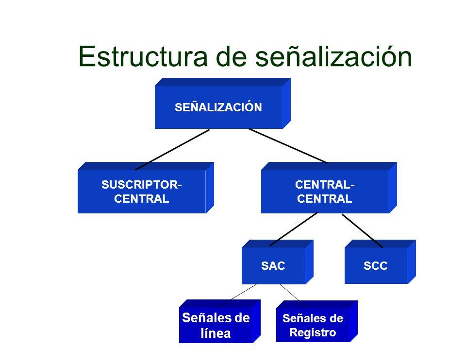 Señal # GRUPO A Control del establecimiento De la conexión GRUPO B Estado abonado B 1 2 3 4 5 6 7 8 9 10 11 12 13 14 15 Envíe la siguiente Cifra (n+1) Envíe la penúltima Cifra (n-1) Cambio a señales B y envíe señales Del grupo II Congestión en la Red Nacional Envíe categoría de A.