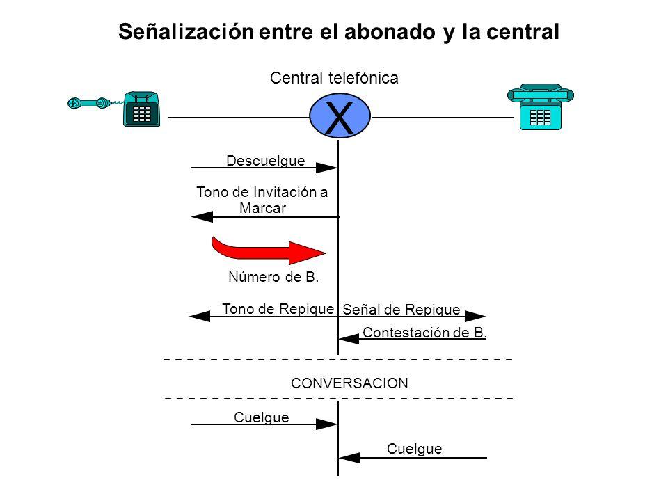 Señalización entre el abonado y la central X Descuelgue Tono de Invitación a Marcar Número de B. Tono de Repique Señal de Repique Contestación de B. C