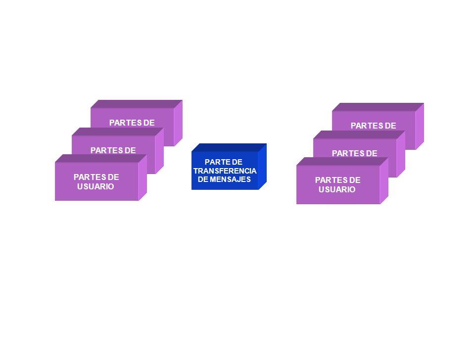 PARTE DE TRANSFERENCIA DE MENSAJES PARTES DE USUARIO PARTES DE USUARIO PARTES DE USUARIO PARTES DE USUARIO PARTES DE USUARIO PARTES DE USUARIO