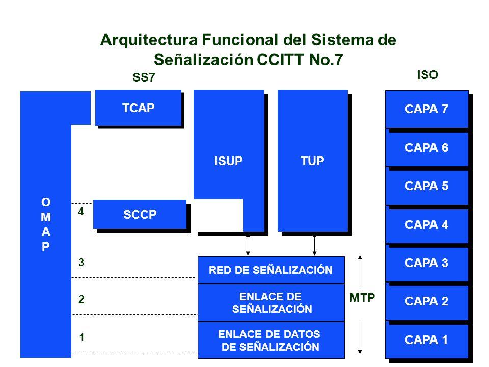 TCAP SCCP RED DE SEÑALIZACIÓN ENLACE DE SEÑALIZACIÓN ENLACE DE DATOS DE SEÑALIZACIÓN MTP CAPA 1 CAPA 2 CAPA 3 CAPA 4 CAPA 5 CAPA 6 CAPA 7 ISO SS7 1 2