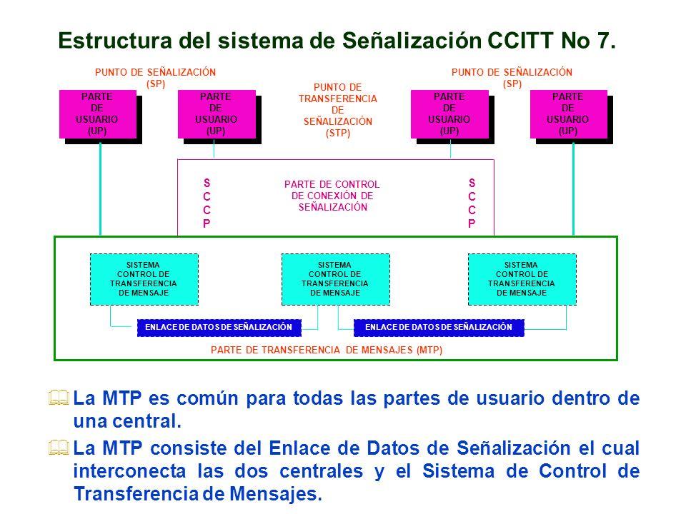 SISTEMA CONTROL DE TRANSFERENCIA DE MENSAJE ENLACE DE DATOS DE SEÑALIZACIÓN SISTEMA CONTROL DE TRANSFERENCIA DE MENSAJE SISTEMA CONTROL DE TRANSFERENC