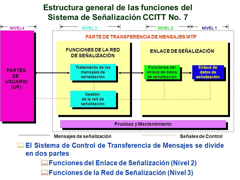 Funciones del enlace de datos de señalización Funciones del enlace de datos de señalización Enlace de datos de señalización Enlace de datos de señaliz