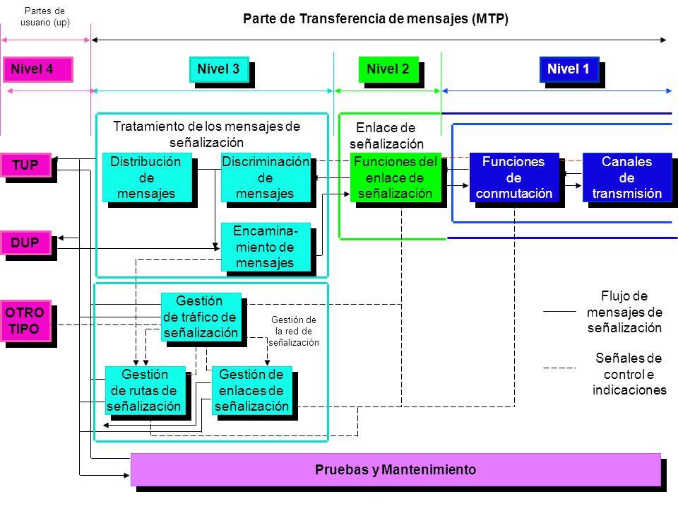Canales de transmisión Canales de transmisión Funciones de conmutación Funciones de conmutación Funciones del enlace de señalización Funciones del enl