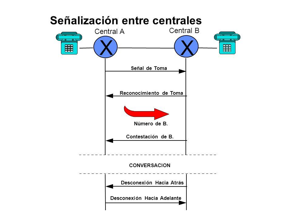 Diagrama de señalización entre un abonado y la central X A levanta el auricular, lo cual significa que quiere llamar a alguien Descolgado Central Abonado A Abonado B La central responde con el tono de marcación, o sea, Que está lista para recibir dígitos Aprox.