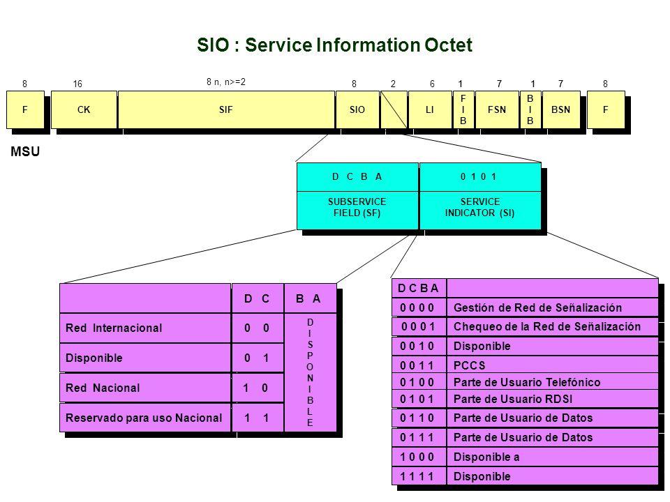 CK SIF SIO F F LI F F MSU SUBSERVICE FIELD (SF) SUBSERVICE FIELD (SF) D C B A SERVICE INDICATOR (SI) SERVICE INDICATOR (SI) 0 1 Red Internacional Disp