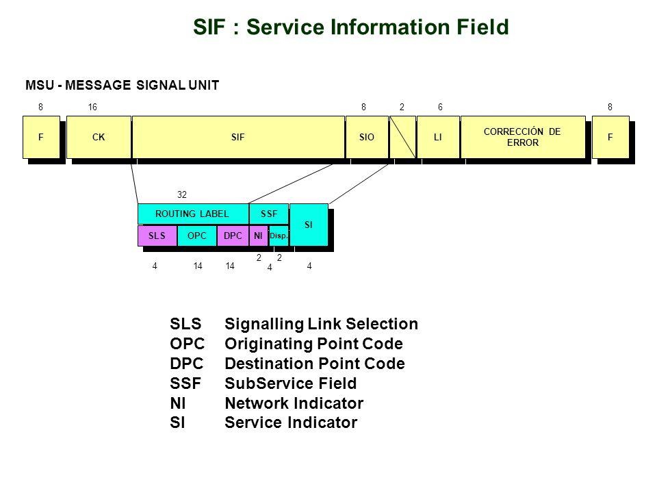 CK SIF SIO F F LI F F 1682688 CORRECCIÓN DE ERROR CORRECCIÓN DE ERROR MSU - MESSAGE SIGNAL UNIT ROUTING LABEL SLS OPC DPC SSF 4 4 414 32 NI Disp. 22 S