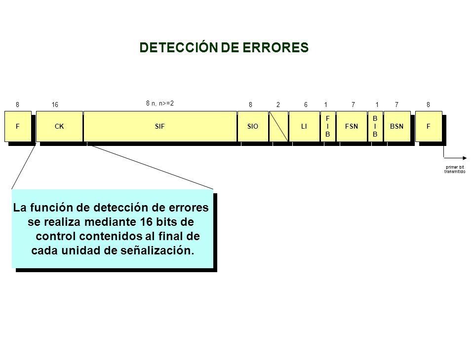 CK SIF SIO F F LI FIBFIB FIBFIB FSN BIBBIB BIBBIB F F BSN 16826171788 primer bit transmitido 8 n, n>=2 La función de detección de errores se realiza m