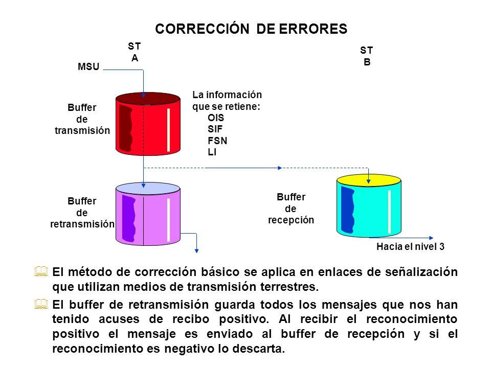 MSU Buffer de transmisión Buffer de retransmisión Buffer de recepción ST A ST B Hacia el nivel 3 &El método de corrección básico se aplica en enlaces