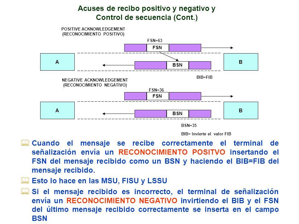 AB FSN BSN POSITIVE ACKNOWLEDGEMENT (RECONOCIMIENTO POSITIVO) FSN=63 AB FSN BSN NEGATIVE ACKNOWLEDGEMENT (RECONOCIMIENTO NEGATIVO) FSN=36 BSN=35 BIB=