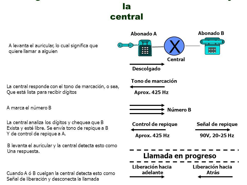 Diagrama de señalización entre un abonado y la central X A levanta el auricular, lo cual significa que quiere llamar a alguien Descolgado Central Abon