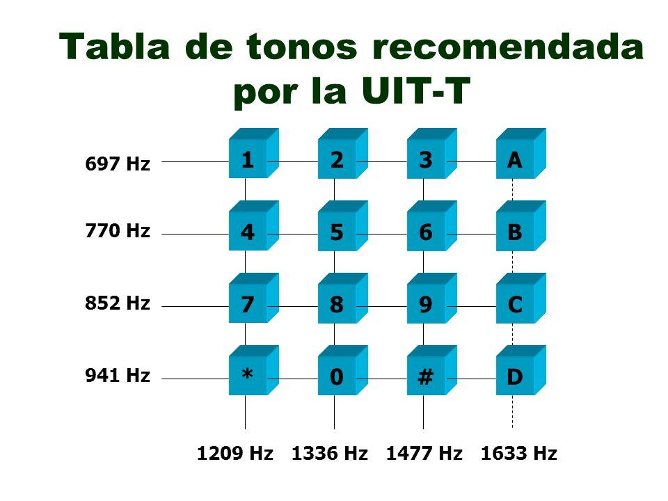 Tonos de información de acuerdo con la UIT-T Tono de marcación Tono de repique Ocupado Congestión Información Especial Intrusión 425 Hz 1 Seg 5 Seg 425 Hz 0.25 Seg 425 Hz 0.25 Seg 0.75 Seg 425 Hz 900 Hz 1400 Hz 1800 Hz 1 Seg 900 Hz 1400 Hz 1800 Hz 1.5 Seg 75 mSeg 425 Hz
