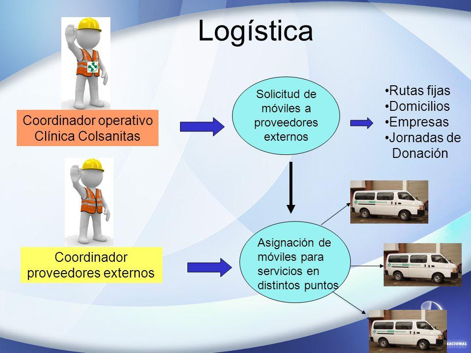 Logística Solicitud de móviles a proveedores externos Rutas fijas Domicilios Empresas Jornadas de Donación Coordinador operativo Clínica Colsanitas Co