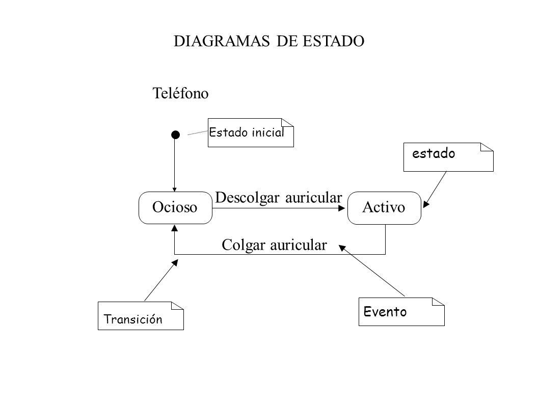 DIAGRAMAS DE ESTADO Ocioso Activo Descolgar auricular Colgar auricular Teléfono Estado inicial Transición Evento estado
