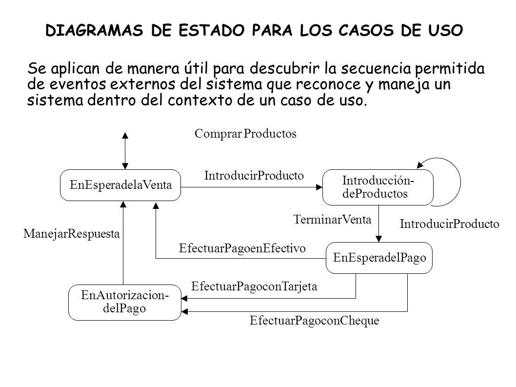 DIAGRAMAS DE ESTADO PARA LOS CASOS DE USO Se aplican de manera útil para descubrir la secuencia permitida de eventos externos del sistema que reconoce