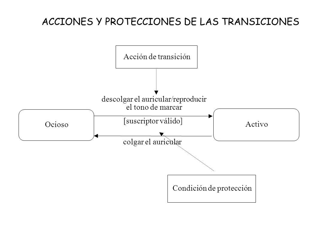 ACCIONES Y PROTECCIONES DE LAS TRANSICIONES Ocioso Activo descolgar el auricular/reproducir el tono de marcar [suscriptor válido] colgar el auricular