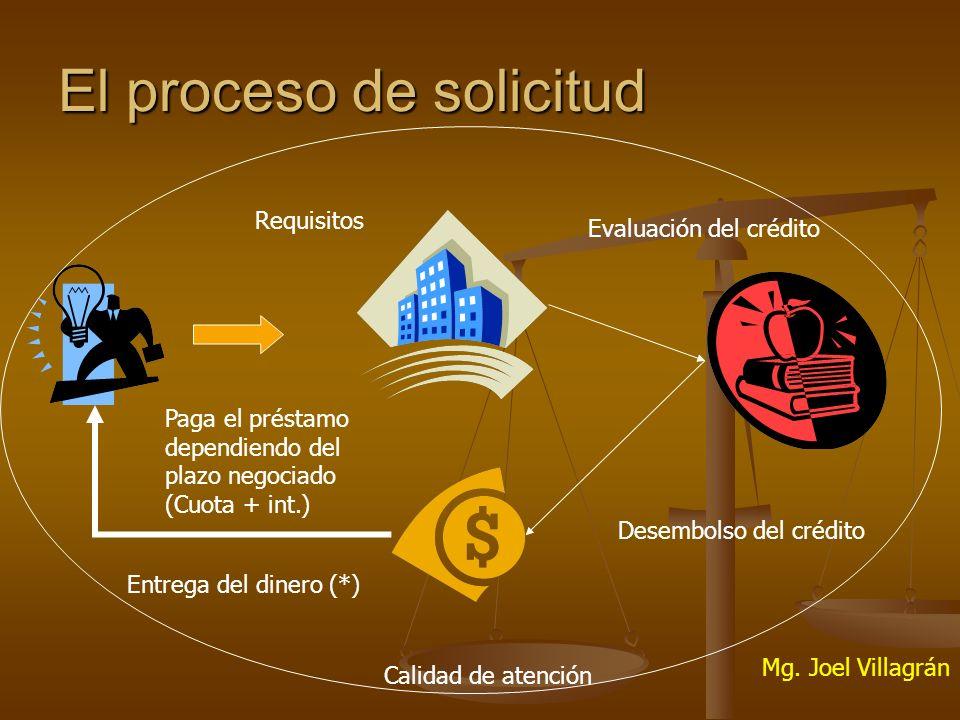 El proceso de solicitud Requisitos Evaluación del crédito Desembolso del crédito Entrega del dinero (*) Paga el préstamo dependiendo del plazo negociado (Cuota + int.) Calidad de atención Mg.