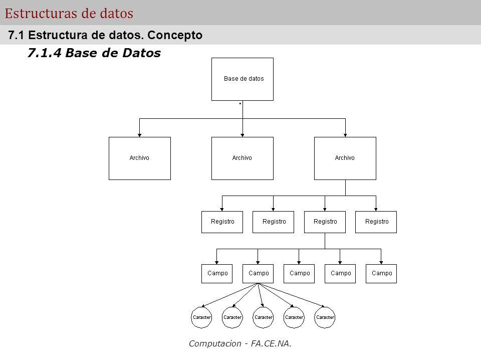 Computacion - FA.CE.NA. Estructuras de datos 7.1.4 Base de Datos. 7.1 Estructura de datos. Concepto
