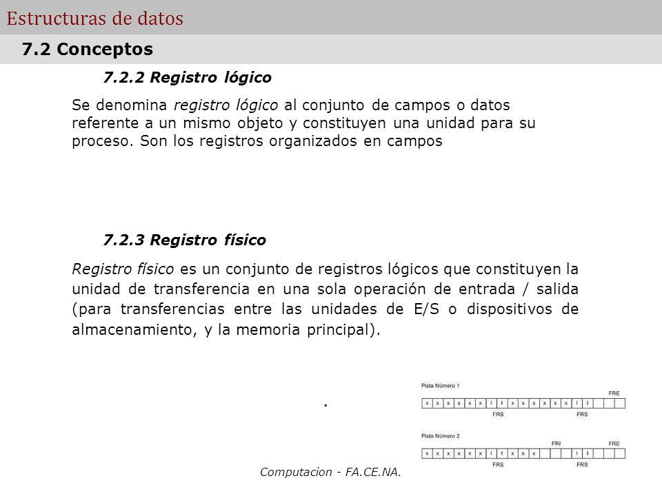 Computacion - FA.CE.NA. Estructuras de datos 7.2.2 Registro lógico Se denomina registro lógico al conjunto de campos o datos referente a un mismo obje