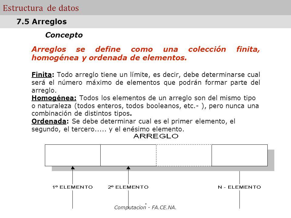 Computacion - FA.CE.NA. Estructura de datos Concepto Arreglos se define como una colección finita, homogénea y ordenada de elementos. Finita: Todo arr
