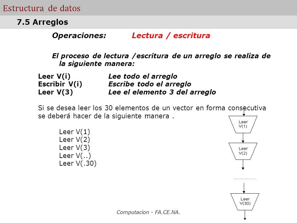 Computacion - FA.CE.NA. Estructura de datos Operaciones: Lectura / escritura El proceso de lectura /escritura de un arreglo se realiza de la siguiente