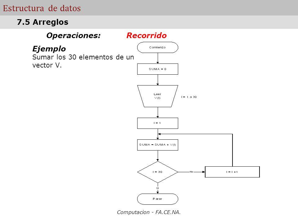 Computacion - FA.CE.NA. Estructura de datos Operaciones: Recorrido Ejemplo Sumar los 30 elementos de un vector V. 7.5 Arreglos