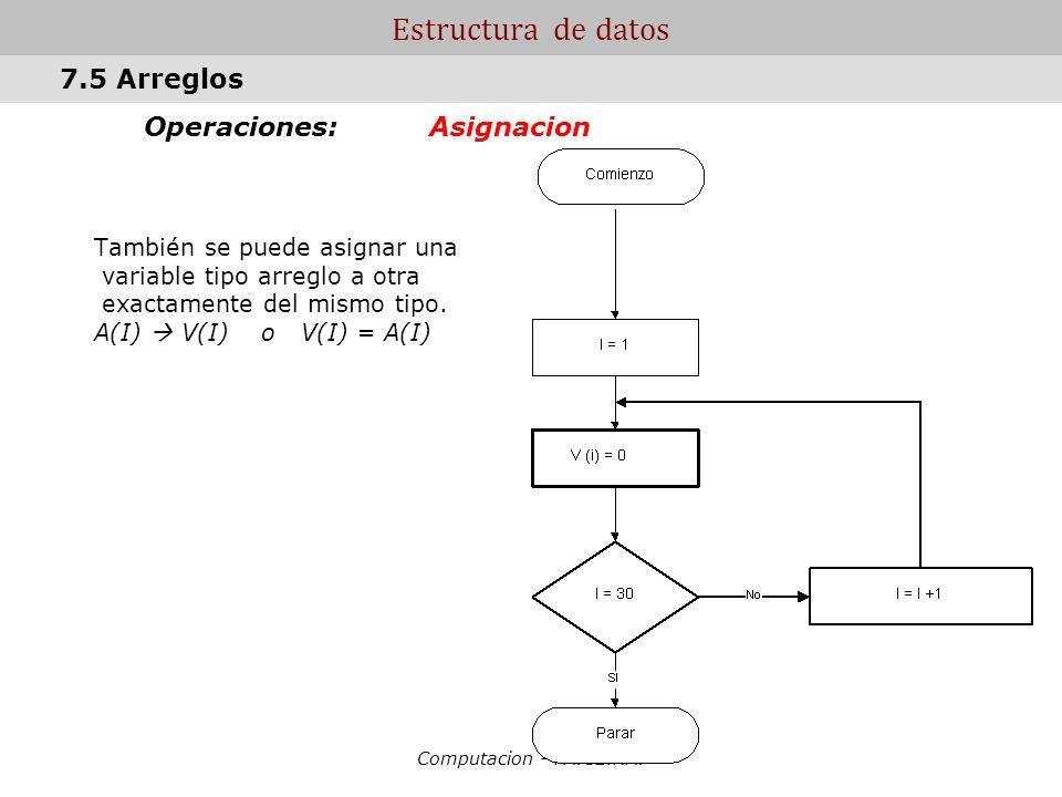 Computacion - FA.CE.NA. Estructura de datos Operaciones: Asignacion También se puede asignar una variable tipo arreglo a otra exactamente del mismo ti