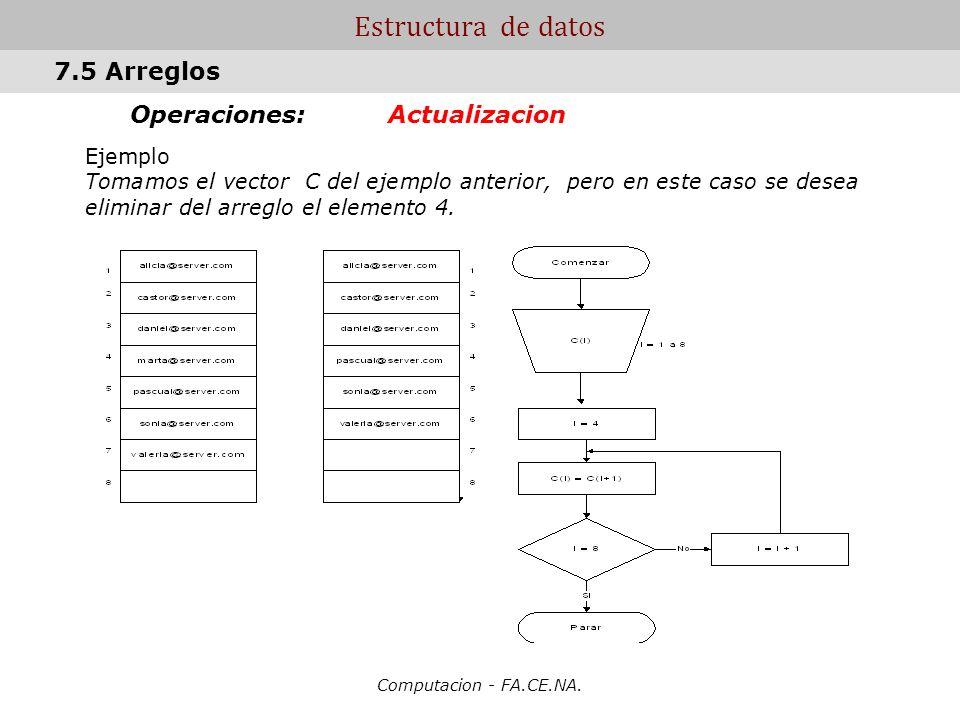 Computacion - FA.CE.NA. Estructura de datos Operaciones: Actualizacion Ejemplo Tomamos el vector C del ejemplo anterior, pero en este caso se desea el