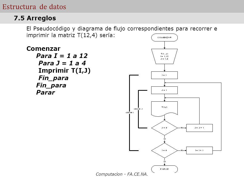 Computacion - FA.CE.NA. Estructura de datos El Pseudocódigo y diagrama de flujo correspondientes para recorrer e imprimir la matriz T(12,4) sería: Com