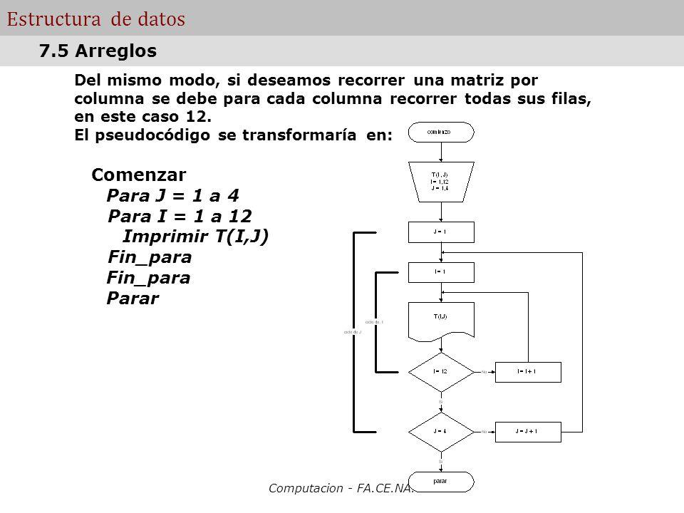 Computacion - FA.CE.NA. Estructura de datos Del mismo modo, si deseamos recorrer una matriz por columna se debe para cada columna recorrer todas sus f