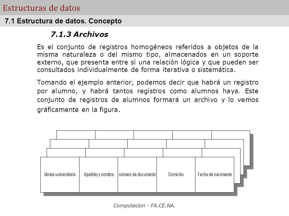 Computacion - FA.CE.NA. Estructuras de datos 7.1.3 Archivos Es el conjunto de registros homogéneos referidos a objetos de la misma naturaleza o del mi