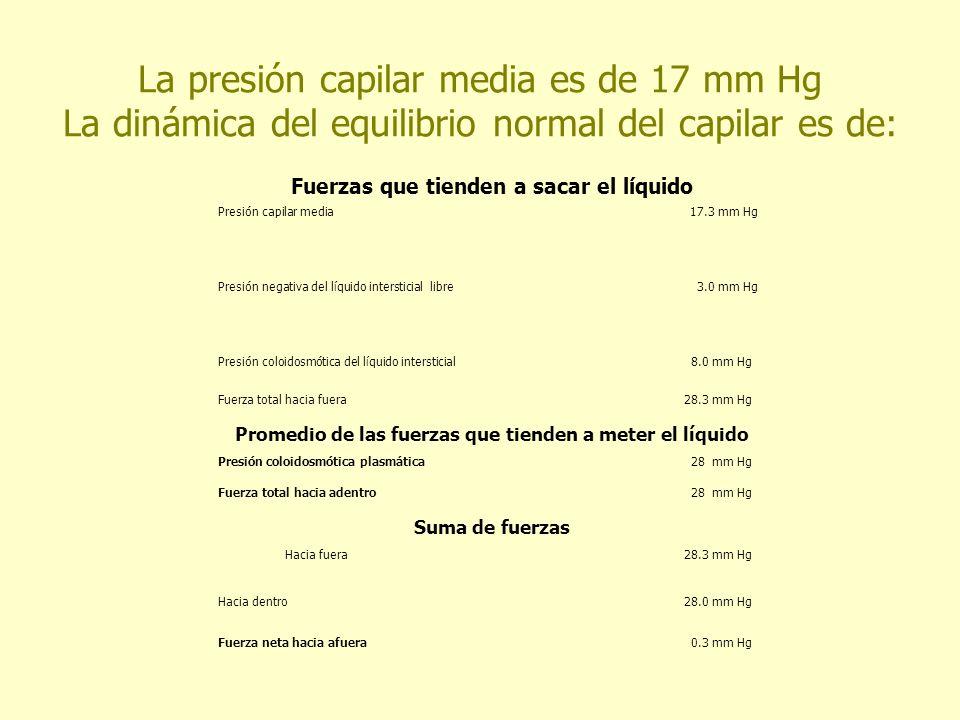 La presión capilar media es de 17 mm Hg La dinámica del equilibrio normal del capilar es de: Fuerzas que tienden a sacar el líquido Presión capilar me