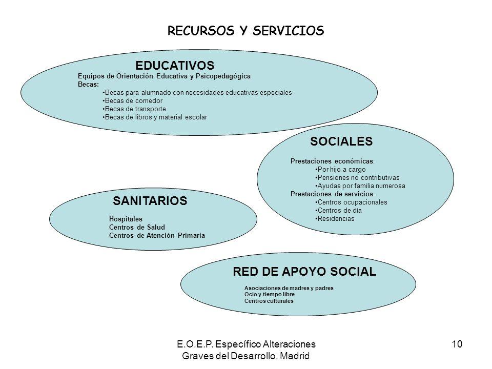 E.O.E.P. Específico Alteraciones Graves del Desarrollo. Madrid 10 RECURSOS Y SERVICIOS Equipos de Orientación Educativa y Psicopedagógica Becas: Becas