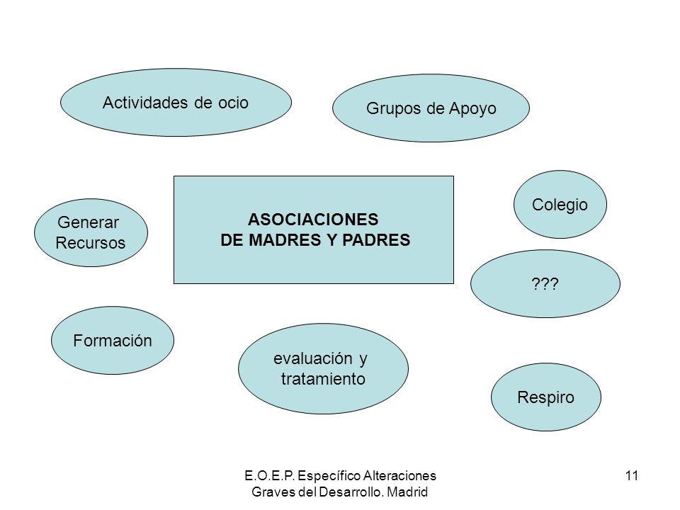 E.O.E.P. Específico Alteraciones Graves del Desarrollo. Madrid 11 ASOCIACIONES DE MADRES Y PADRES Colegio Generar Recursos Formación Actividades de oc