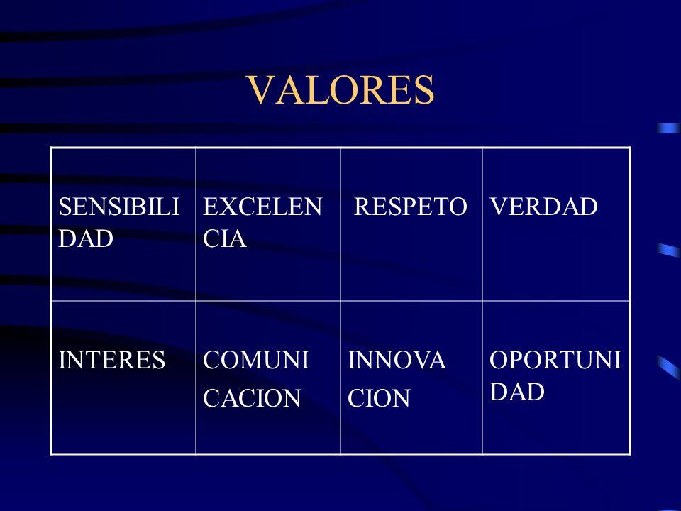 VALORES SENSIBILI DAD EXCELEN CIA RESPETOVERDAD INTERESCOMUNI CACION INNOVA CION OPORTUNI DAD