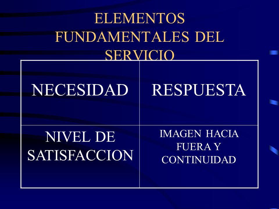 ELEMENTOS FUNDAMENTALES DEL SERVICIO NECESIDADRESPUESTA NIVEL DE SATISFACCION IMAGEN HACIA FUERA Y CONTINUIDAD