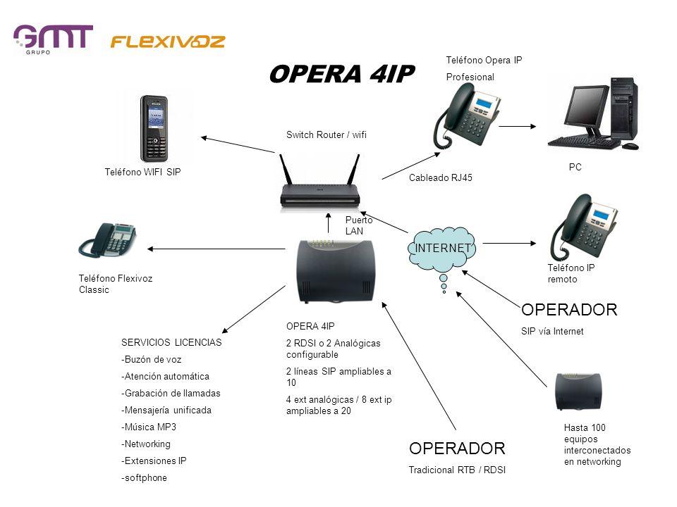 OPERA 4IP OPERADOR Tradicional RTB / RDSI OPERA 4IP 2 RDSI o 2 Analógicas configurable 2 líneas SIP ampliables a 10 4 ext analógicas / 8 ext ip amplia