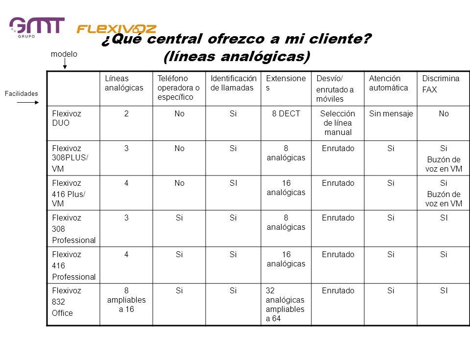 ¿Qué central ofrezco a mi cliente? (líneas analógicas) Líneas analógicas Teléfono operadora o específico Identificación de llamadas Extensione s Desví
