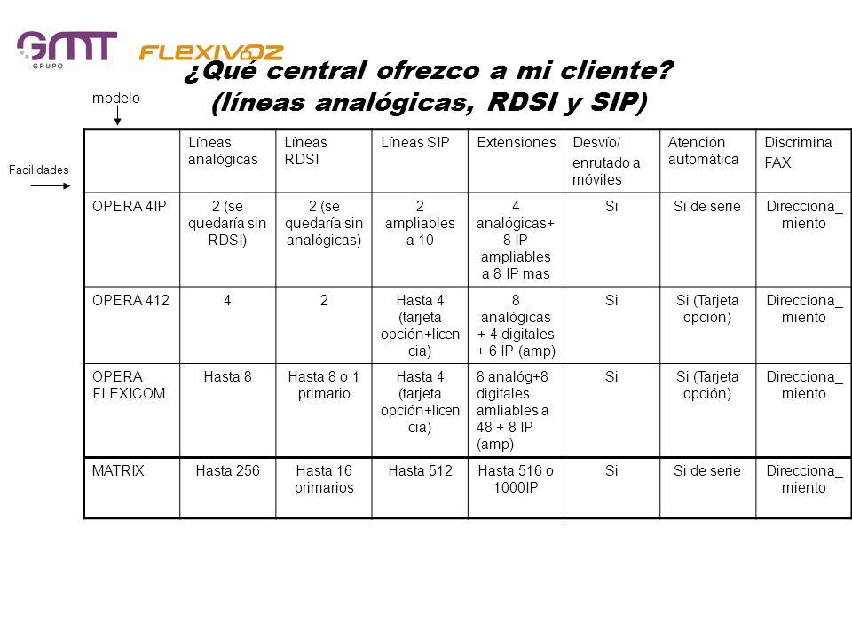 ¿Qué central ofrezco a mi cliente? (líneas analógicas, RDSI y SIP) Líneas analógicas Líneas RDSI Líneas SIPExtensionesDesvío/ enrutado a móviles Atenc