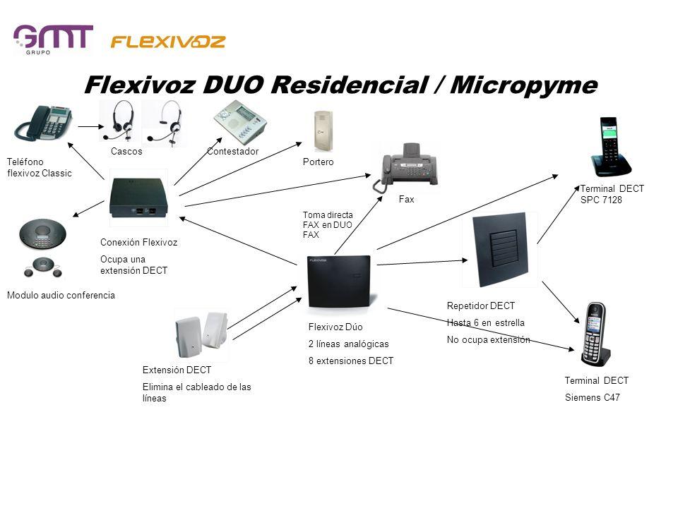 Flexivoz DUO Residencial / Micropyme Flexivoz Dúo 2 líneas analógicas 8 extensiones DECT Repetidor DECT Hasta 6 en estrella No ocupa extensión Termina
