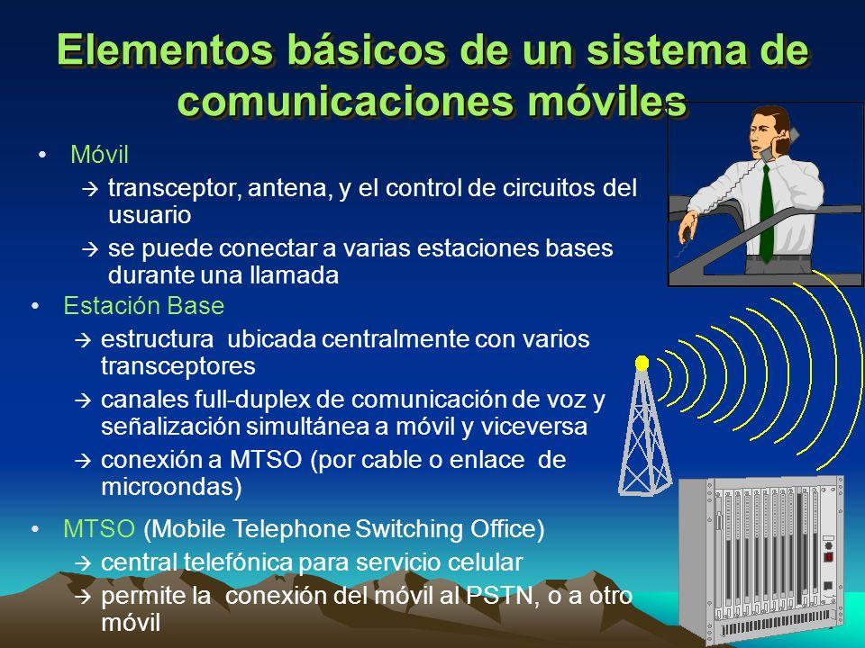 18 Elementos básicos de un sistema de comunicaciones móviles Móvil à transceptor, antena, y el control de circuitos del usuario à se puede conectar a