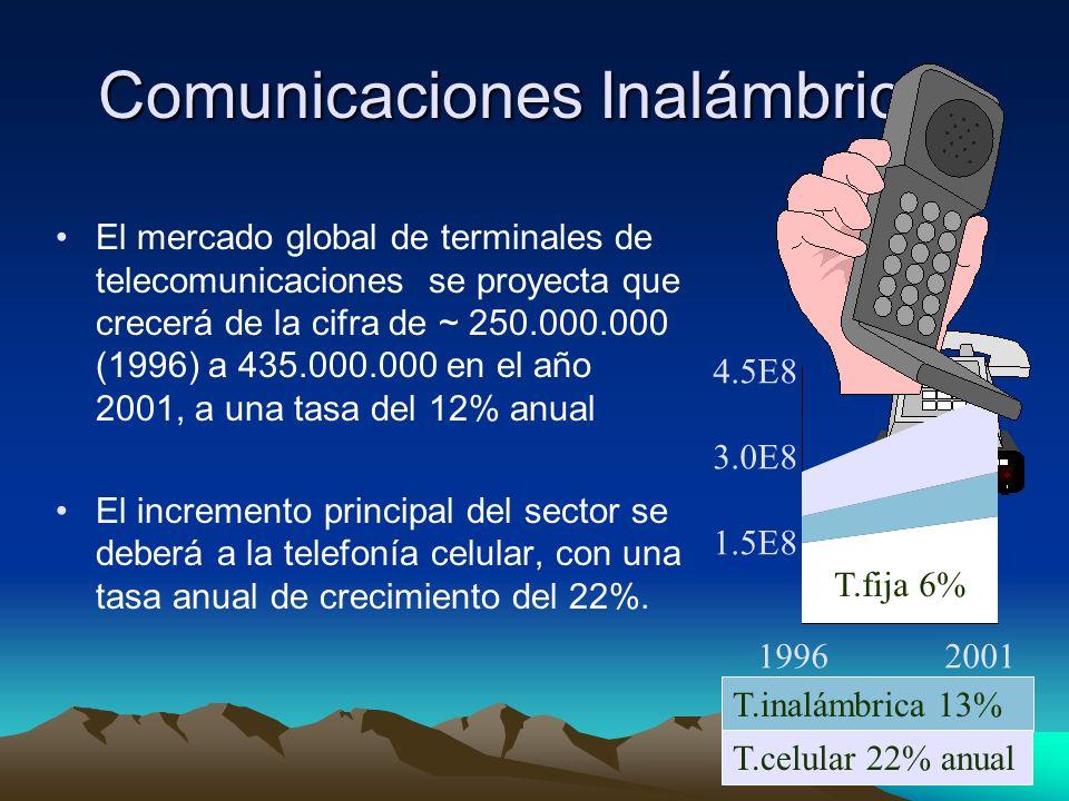 2 Comunicaciones Inalámbricas El mercado global de terminales de telecomunicaciones se proyecta que crecerá de la cifra de ~ 250.000.000 (1996) a 435.