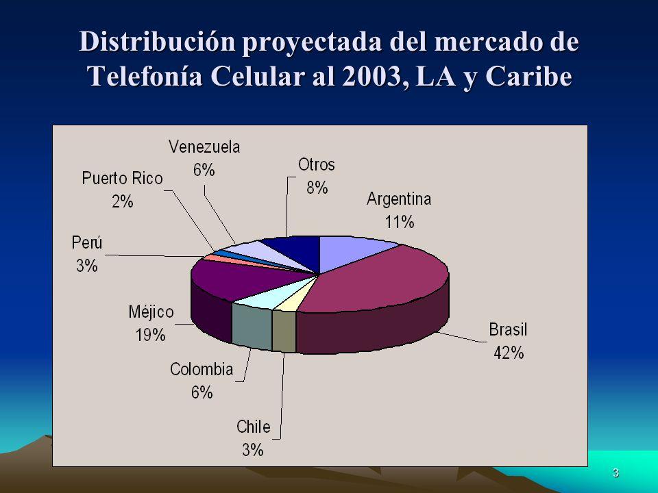3 Distribución proyectada del mercado de Telefonía Celular al 2003, LA y Caribe