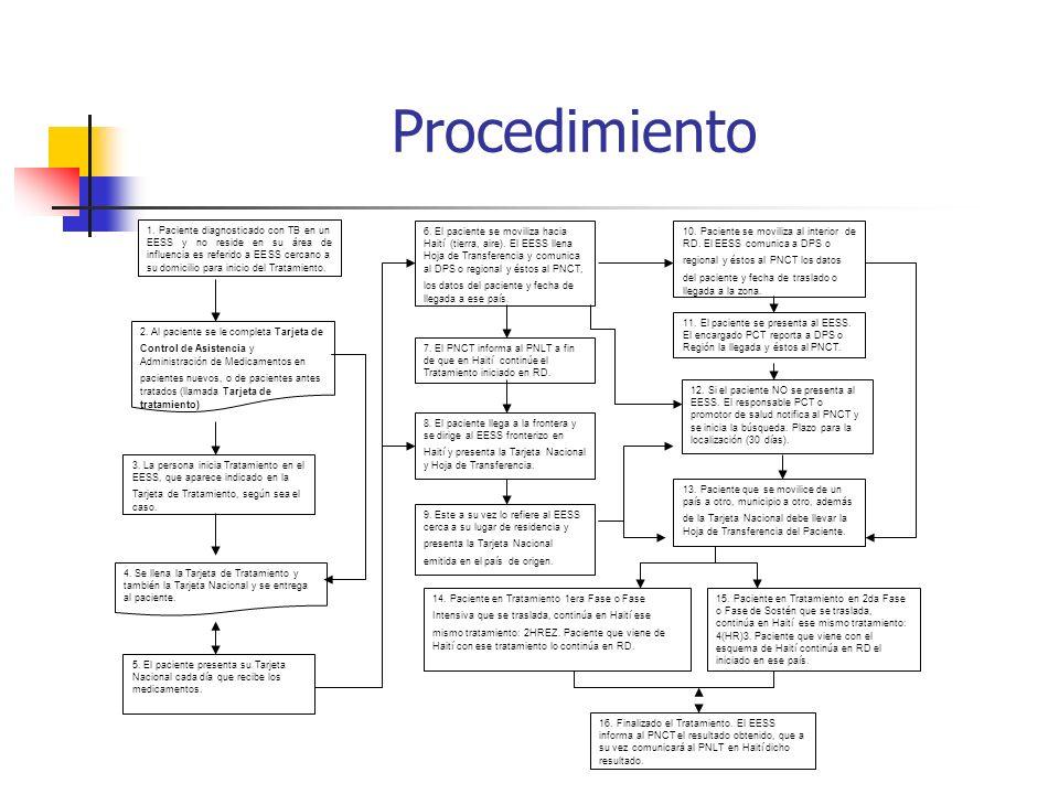 Procedimiento 1.