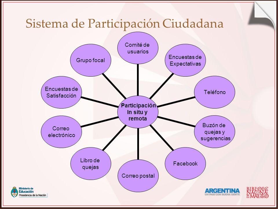 Sistema de Participación Ciudadana Participación In situ y remota Comité de usuarios Encuestas de Expectativas Teléfono Buzón de quejas y sugerencias
